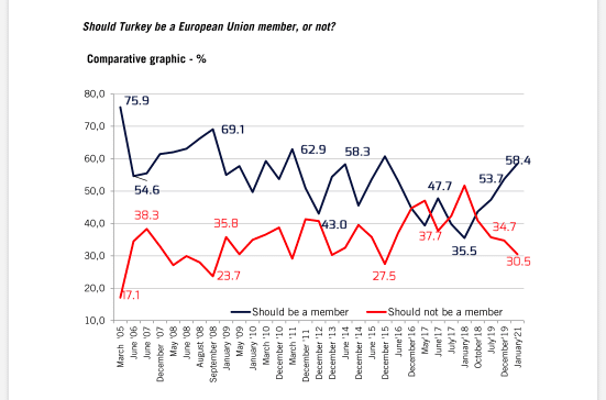 Erdoğan says Turkey's future is Europe but who believes it? 22